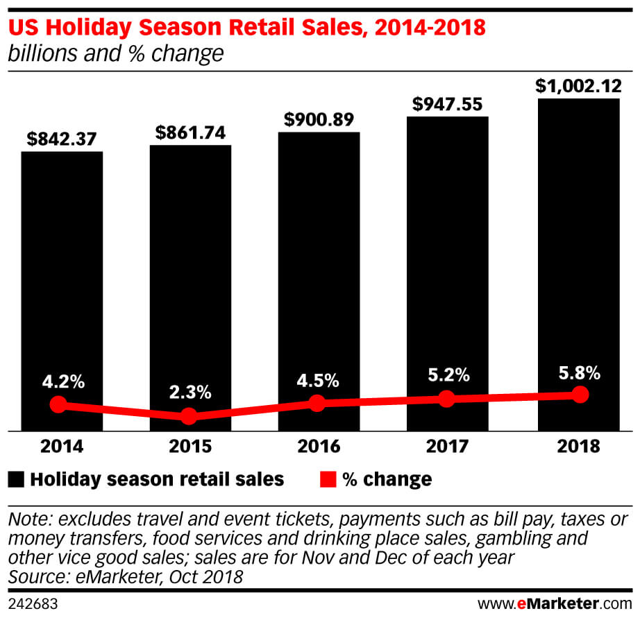 US Holiday Season Retail Sales Chart