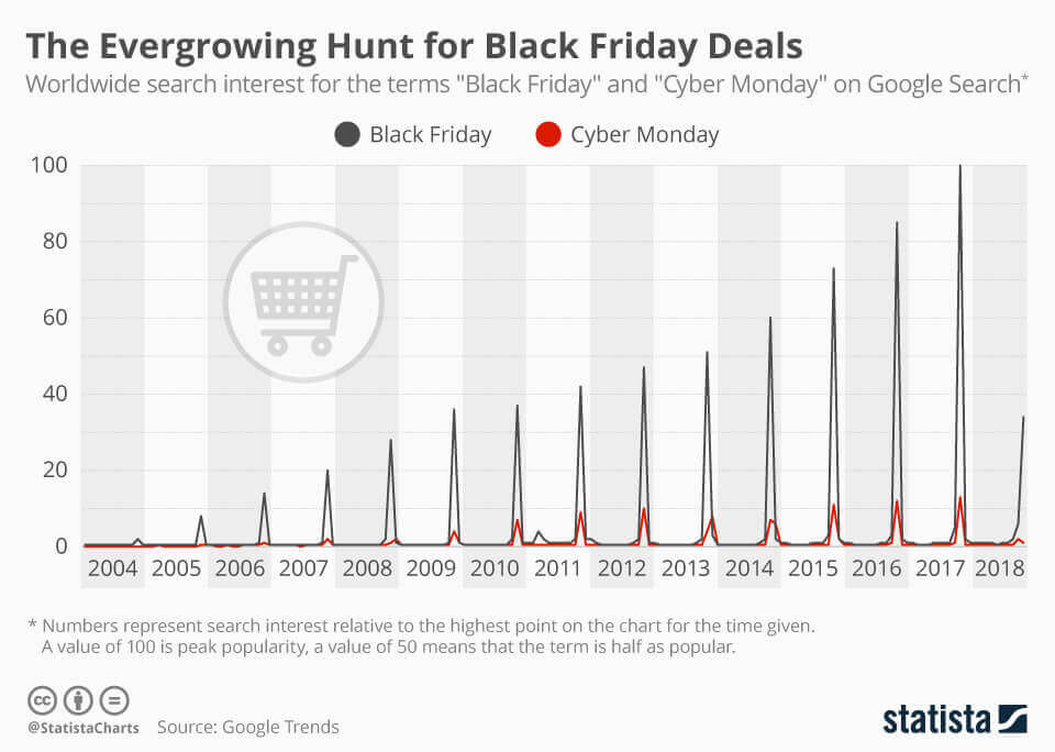 Black Friday Deals Search Interest Increase