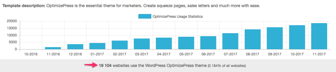 Landing and Sales Page Examples from OptimizePress Customers | OptimizePress Usage Statistics