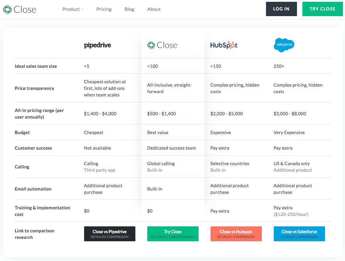How Close.io compare themselves to other CRMs.