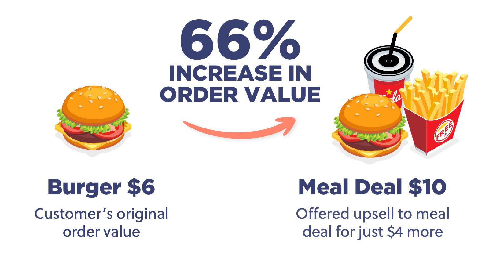 66% increase in order value