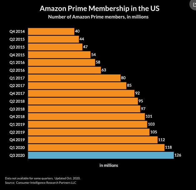 Amazon Prime Subscription Growth