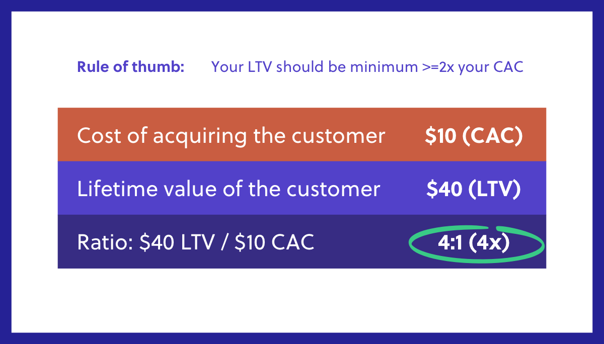 CAC and LTV Ratio Calculation