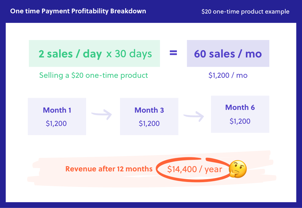 One time payment profitability breakdown