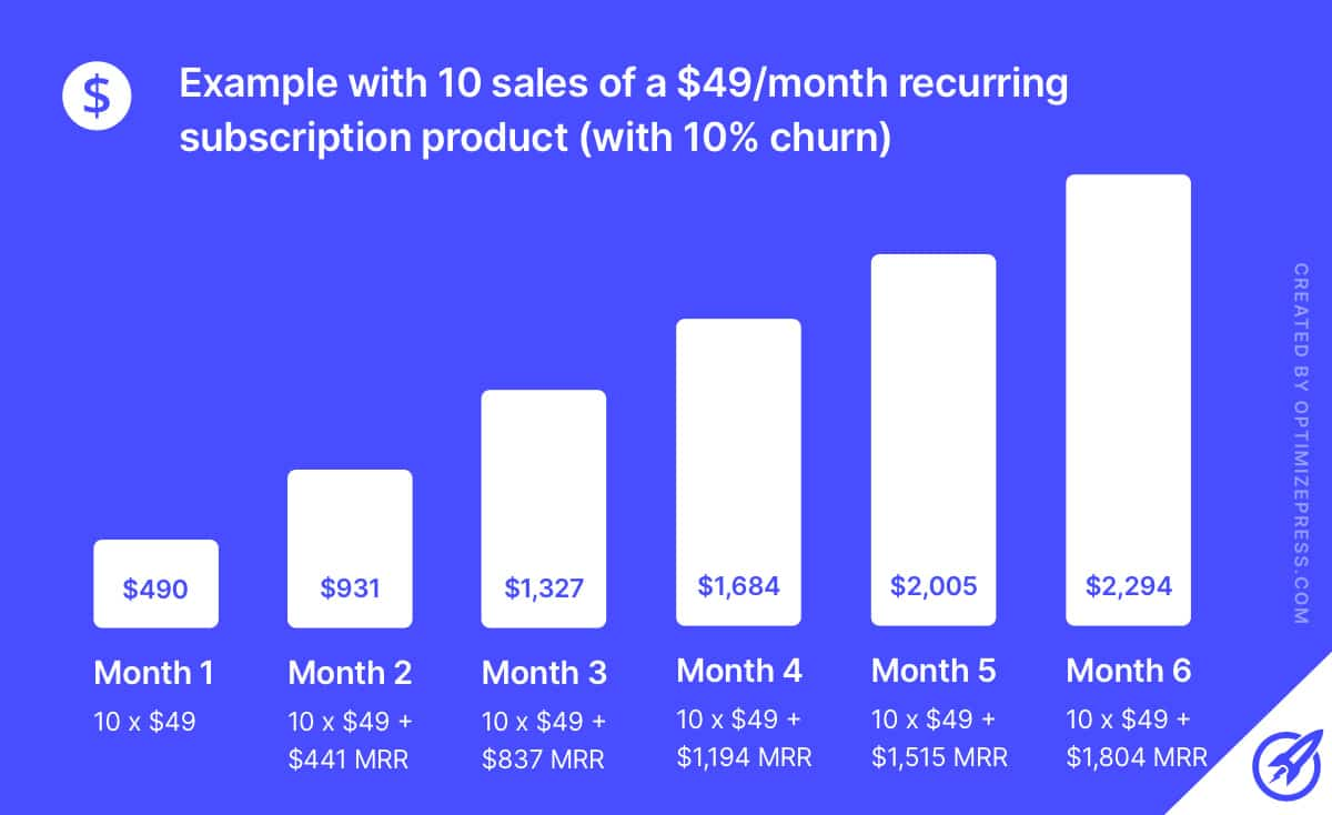 Subscription Revenue Compound Growth
