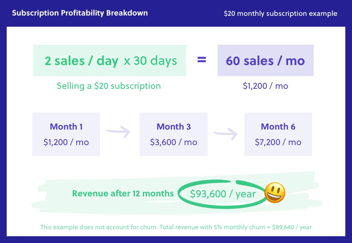 Subscription Business Profitability Breakdown