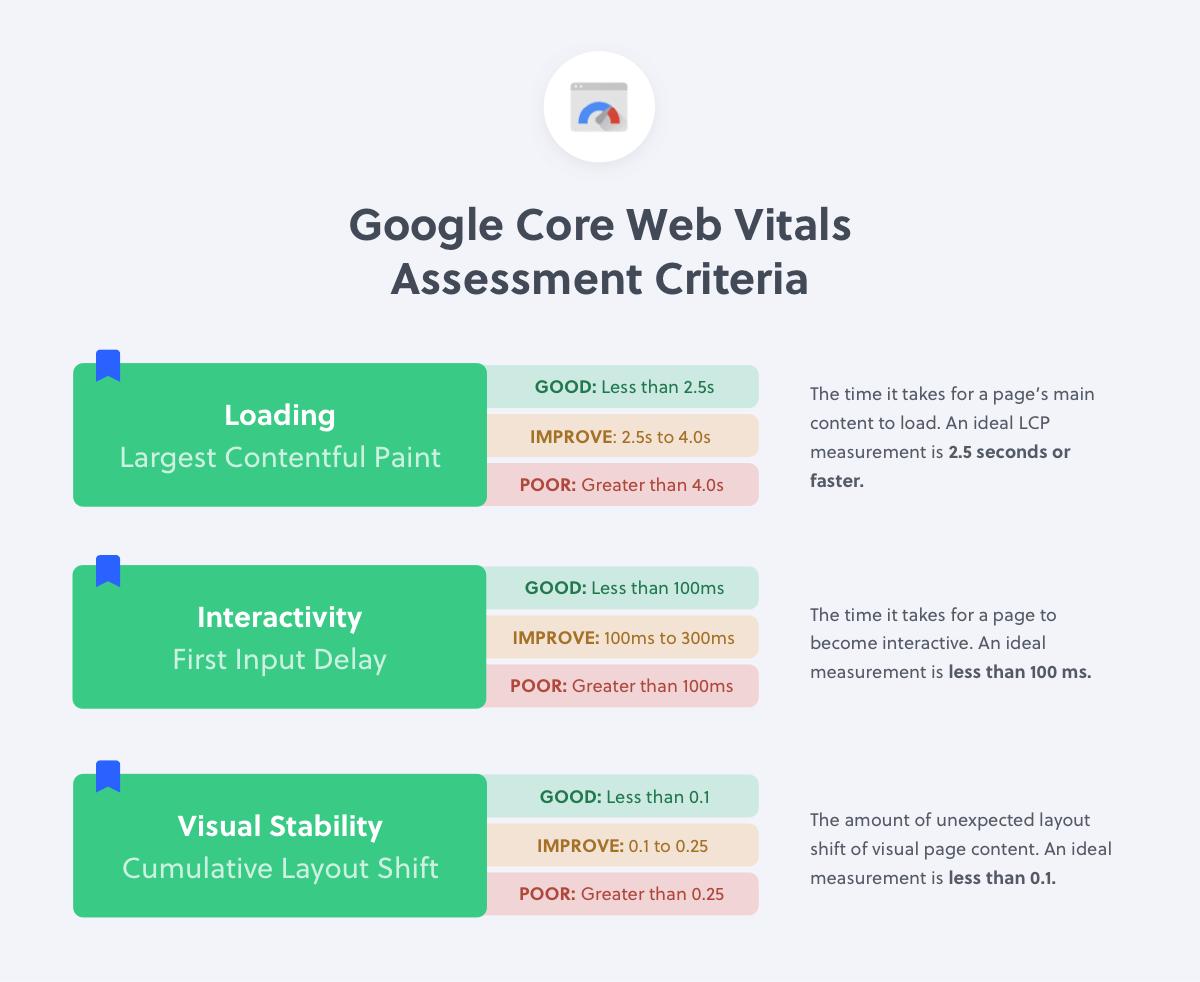 Core Web Vitals Assessment Criteria