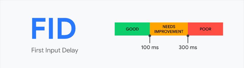 First input Delay Illustration